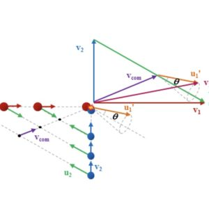 Newton diagram for a crossed molecular bean scattering experiment